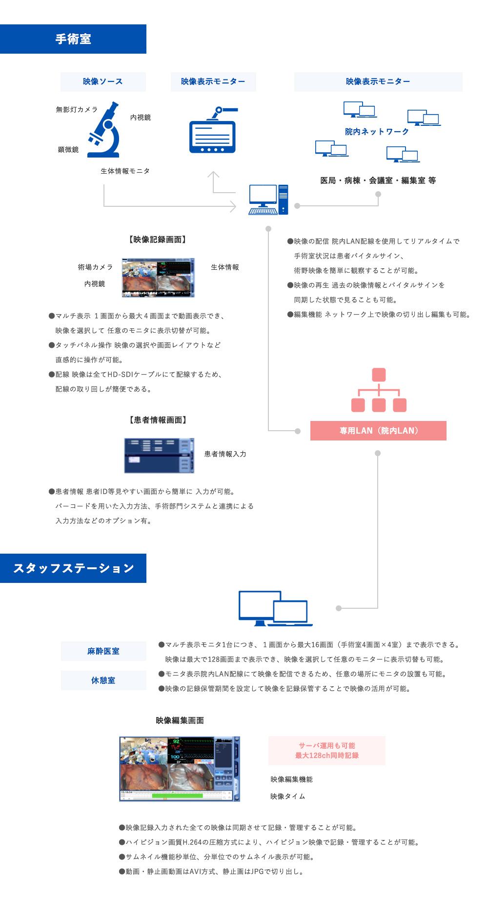 オペ室インテグレーションシステム